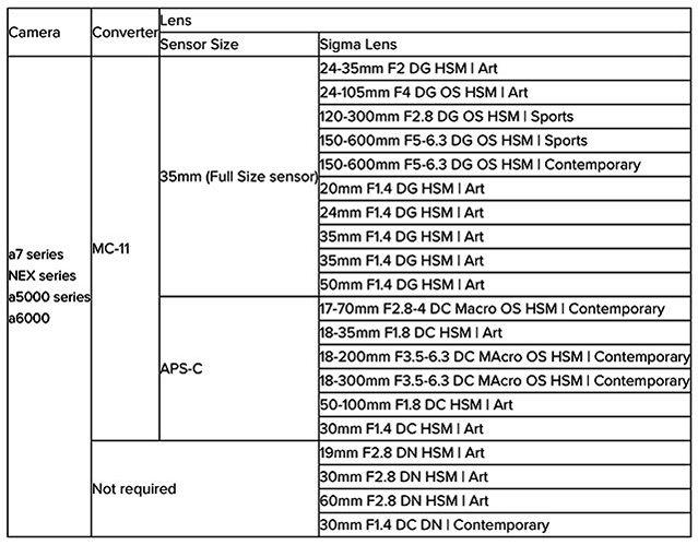 SIGMA MOUNT CONVERTER MC-11 таблица совместимости
