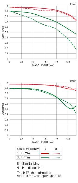 MTF график  Sigma 17-50mm F2.8 EX DC OS HSM в Минске купить