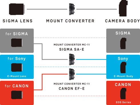Sigma Mount Converter MC-11 фото подключения