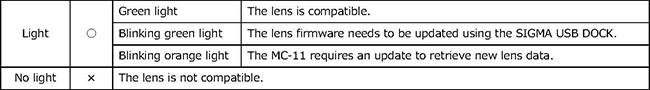 Особенности работы SIGMA MOUNT CONVERTER MC-11