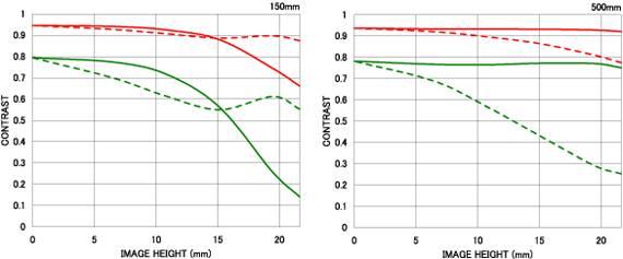 График MTF объективов Sigma. Расшифровка