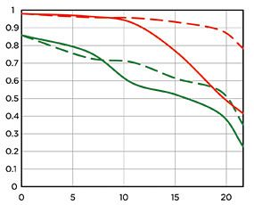 sigma-24mm-f1-4-mtf-chart44444