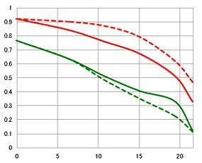 sigma-24mm-f1-8-mtf-chart55555